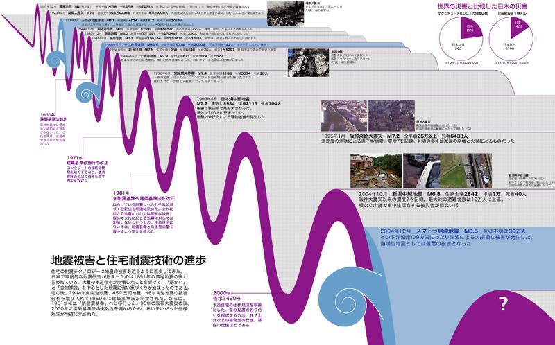 地震の年表 - 原寸图片搜索图片