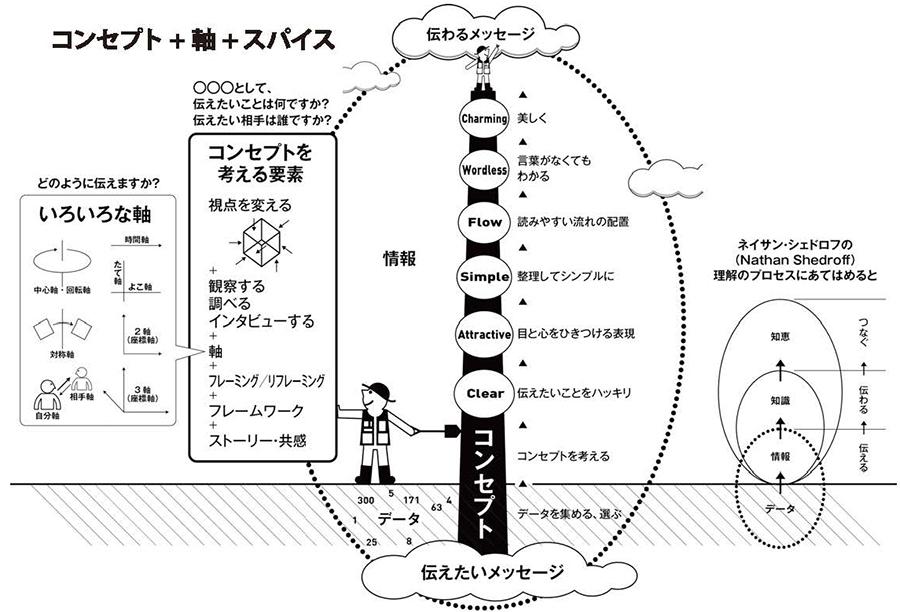 インフォグラフィックス 制作の考え方と手法. Information+Graphics